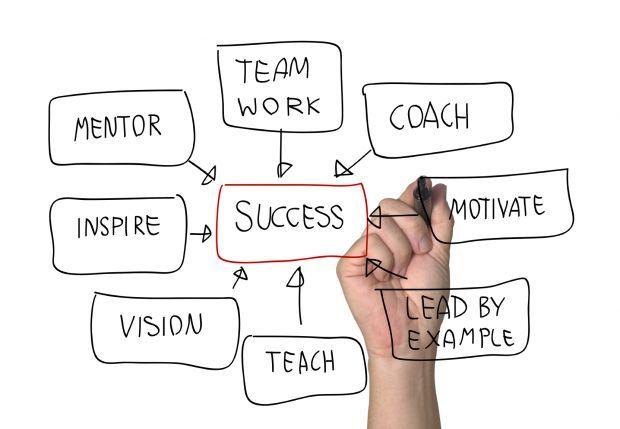Personal Property Development : Como se tornar um coach de sucesso iniciação