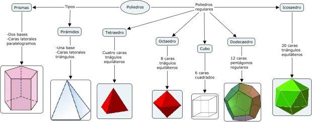 O que são poliedros?
